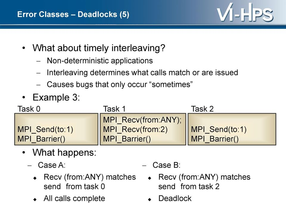 sometimes Example 3: Task 0 MPI_Send(to:1) MPI_Barrier() What happens: Case A: Recv (from:any) matches send from