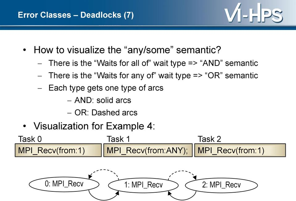 => OR semantic Each type gets one type of arcs AND: solid arcs OR: Dashed arcs Visualization
