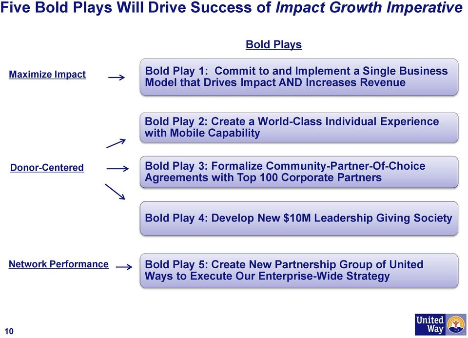 Donor-Centered Bold Play 3: Formalize Community-Partner-Of-Choice Agreements with Top 100 Corporate Partners Bold Play 4: Develop New $10M