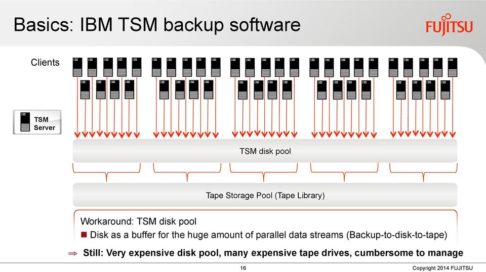 for the huge amount of parallel data streams (Backup-to-disk-to-tape)