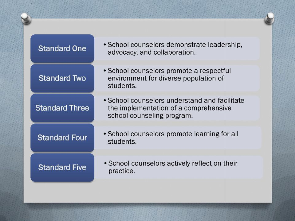 School counselors understand and facilitate the implementation of a comprehensive school counseling program.