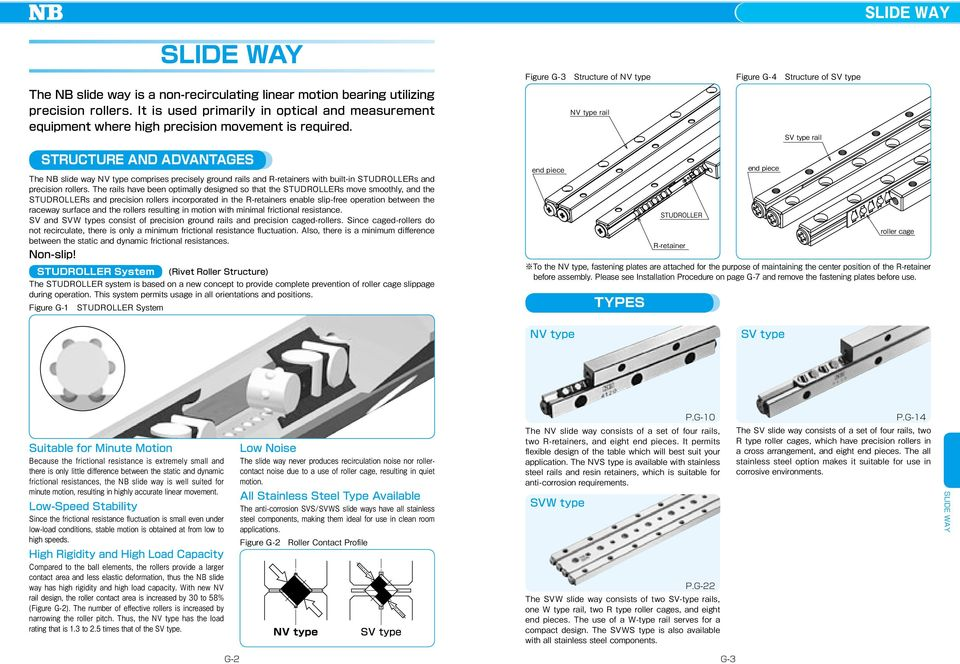 iure G- Structure of V type V type rail iure G- Structure of SV type SV type rail SRUURE D DVGES he B slide way V type comprises precisely round rails and R-retainers with built-in SUDROLLERs and