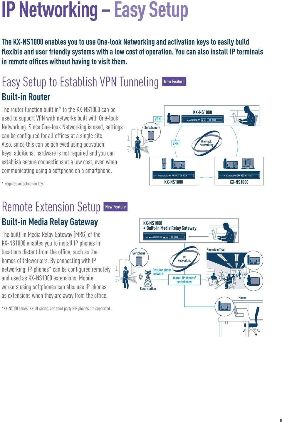 Easy Setup to Establish VPN Tunneling Built-in Router The router function built in* to the can be used to support VPN with networks built with One-look Networking.