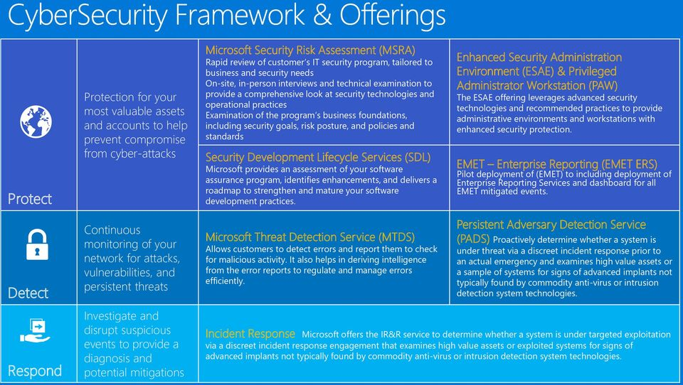 program s business foundations, including security goals, risk posture, and policies and standards Security Development Lifecycle Services (SDL) Microsoft provides an assessment of your software