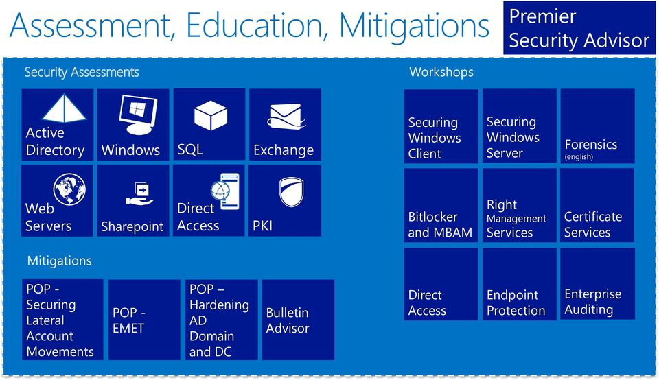 Bitlocker and MBAM Right Management Services Certificate Services Mitigations POP - Securing Lateral Account Movements POP
