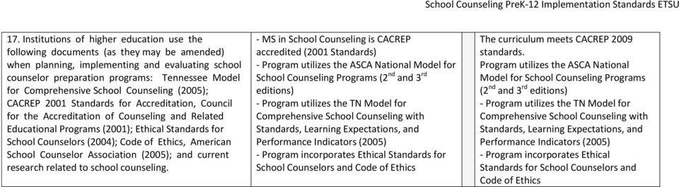 Counselors (2004); Code of Ethics, American School Counselor Association (2005); and current research related to school counseling.