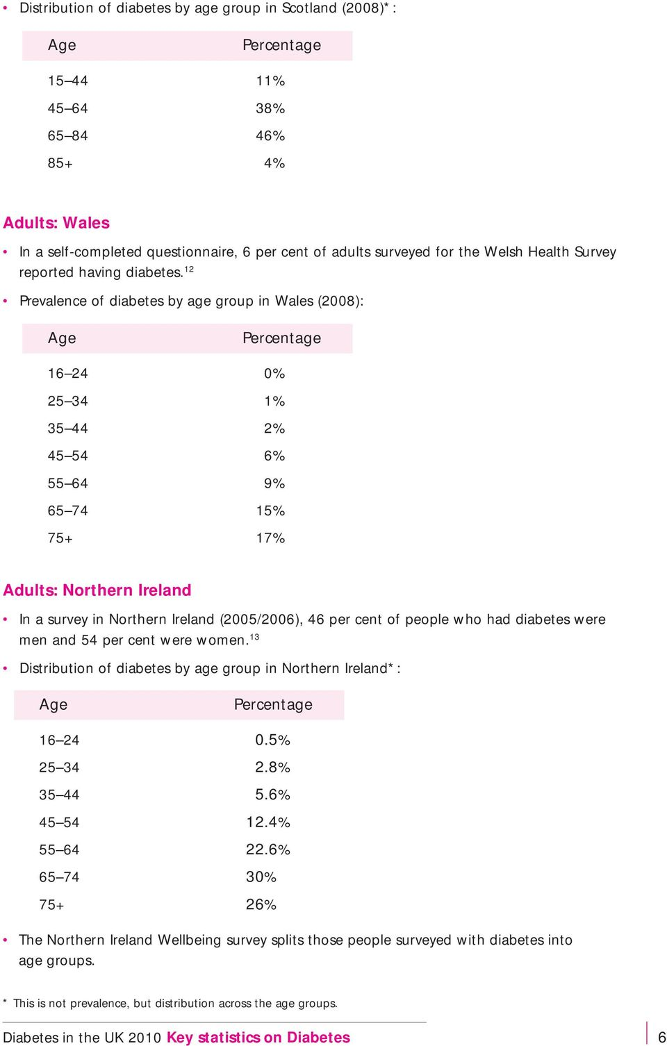 12 Prevalence of diabetes by age group in Wales (2008): Age Percentage 16 24 0% 25 34 1% 35 44 2% 45 54 6% 55 64 9% 65 74 15% 75+ 17% Adults: Northern Ireland In a survey in Northern Ireland