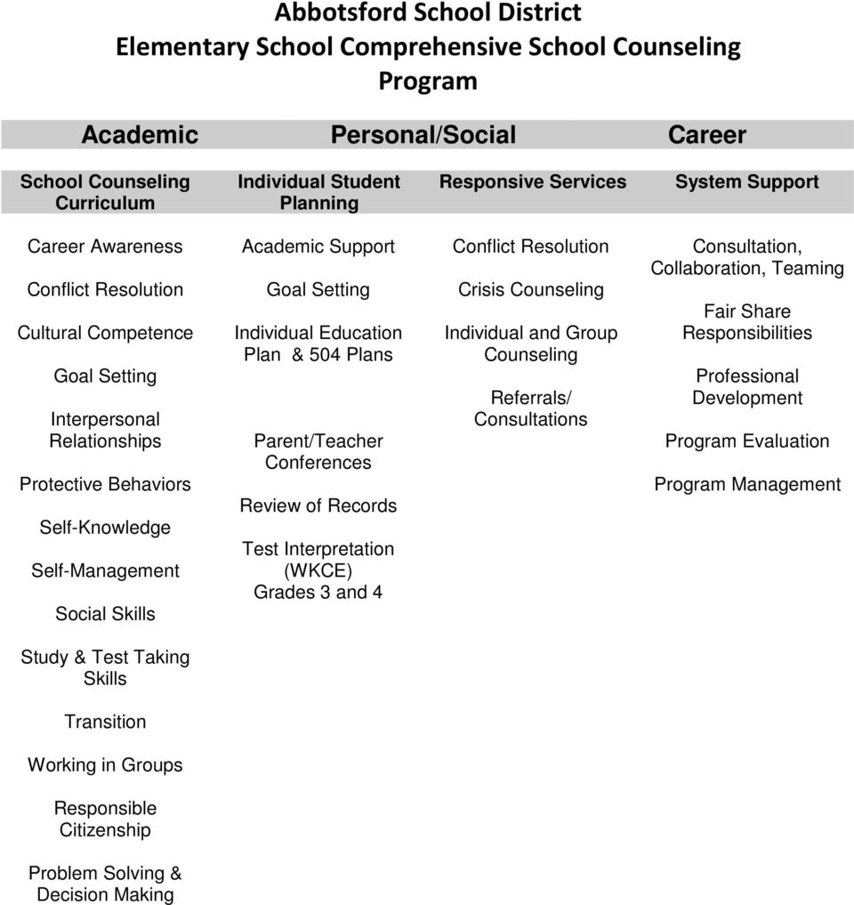 Parent/Teacher Conferences Review of Records Test Interpretation (WKCE) Grades 3 and 4 Conflict Resolution Crisis Counseling Individual and Group Counseling Referrals/ Consultations Consultation,