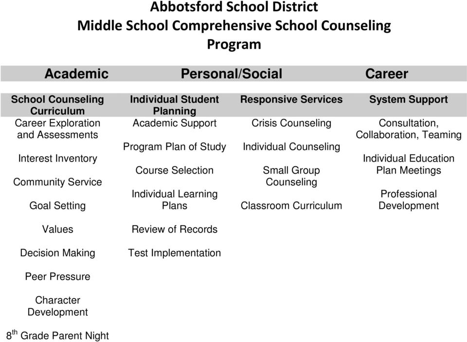 Learning Plans Crisis Counseling Individual Counseling Small Group Counseling Classroom Curriculum Consultation, Collaboration, Teaming Individual