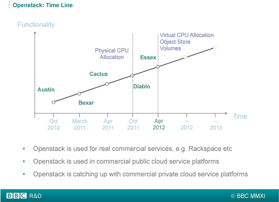 Time Openstack is used for real commercial services, e.g.