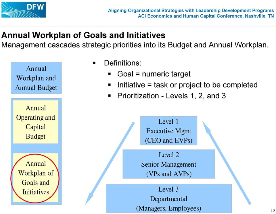 Definitions: Goal = numeric target Initiative = task or project to be completed Prioritization - Levels 1, 2, and 3