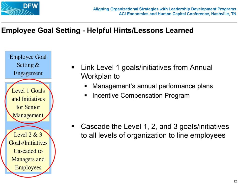 Level 1 goals/initiatives from Annual Workplan to Management s annual performance plans Incentive