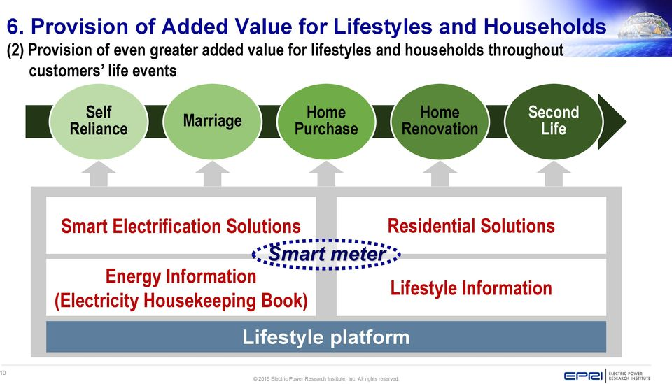 Purchase Home Renovation Second Life Smart Electrification Solutions Residential Solutions Smart