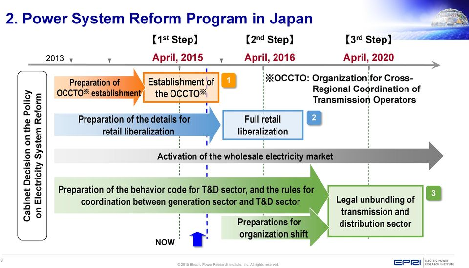 of the wholesale electricity market Preparation of the behavior code for T&D sector, and the rules for coordination between generation sector and T&D sector OCCTO: