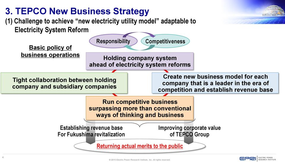 Create new business model for each company that is a leader in the era of competition and establish revenue base Run competitive business surpassing more than