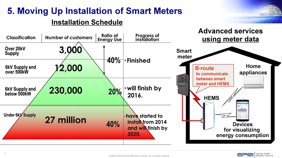 B-route to communicate between smart meter and HEMS Home