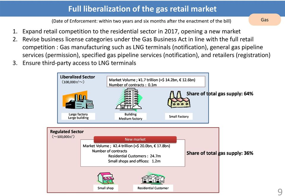 Revise business license categories under the Gas Business Act in line with the full retail competition : Gas manufacturing such as LNG