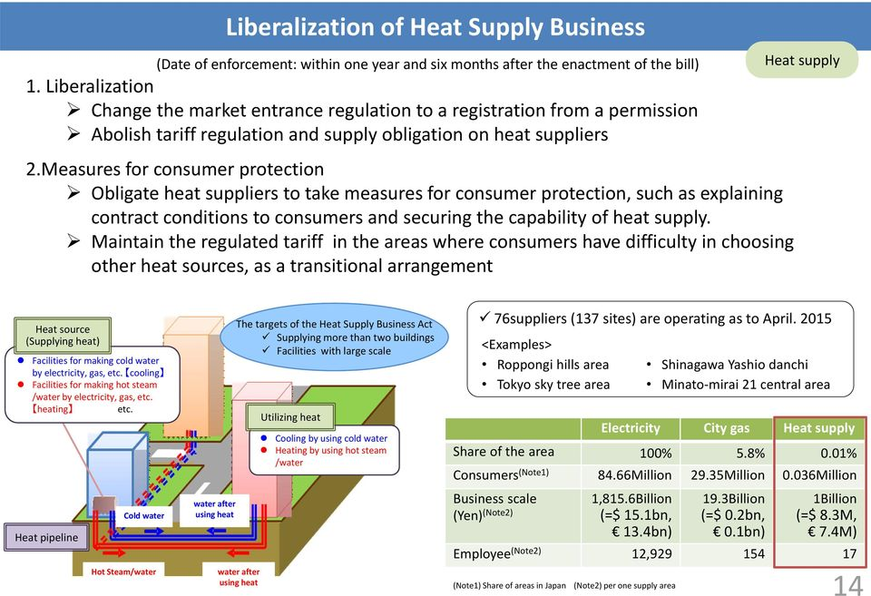 Measures for consumer protection Obligate heat suppliers to take measures for consumer protection, such as explaining contract conditions to consumers and securing the capability of heat supply.