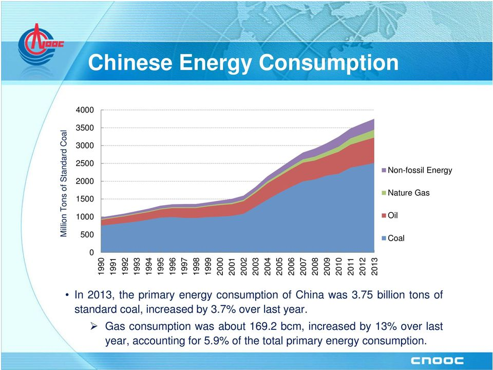 In 2013, the primary energy consumption of China was 3.75 billion tons of standard coal, increased by 3.7% over last year.