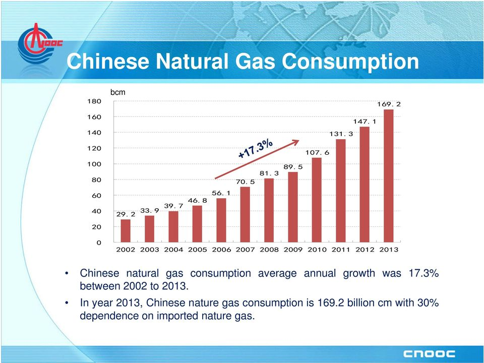 1 20 0 2002 2003 2004 2005 2006 2007 2008 2009 2010 2011 2012 2013 Chinese natural gas