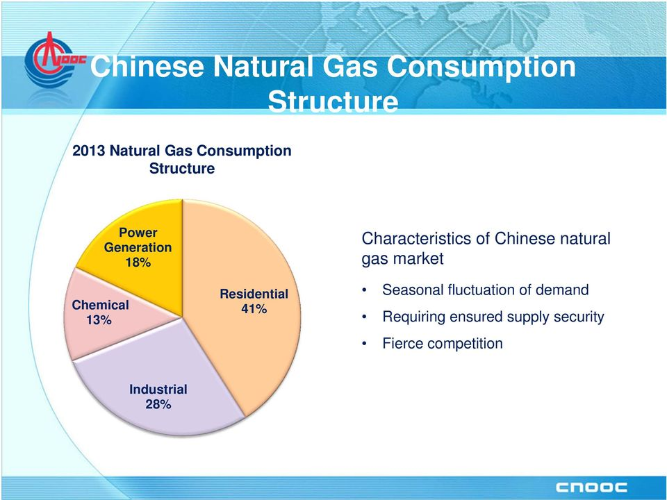41% Characteristics of Chinese natural gas market Seasonal