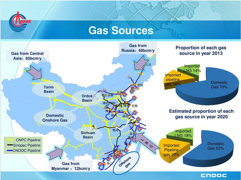 沈阳 Imported LNG 14% 盐城 Estimated proportion of each gas source in year 2020 上海 CNPC Pipeline Sinopec Pipeline CNOOC
