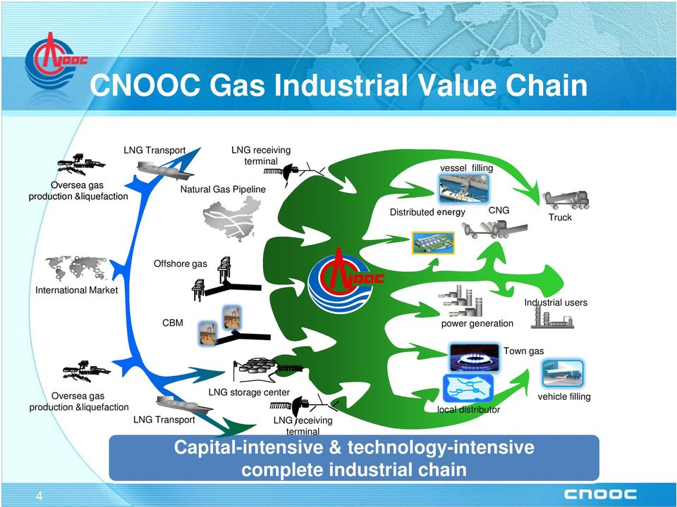 generation Industrial users Town gas Oversea gas production &liquefaction 4 LNG Transport LNG storage center