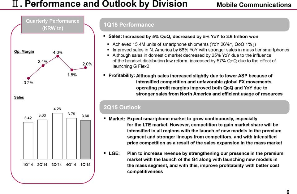 America by 66% YoY with stronger sales in mass tier smartphones Although sales in domestic market decreased by 25% YoY due to the influence of the handset distribution law reform, increased by 57%