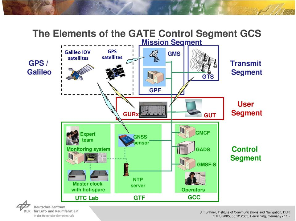 GNSS sensor GMCF GADS GMSF-S Control Segment Master clock with hot-spare UTC Lab NTP server GTF