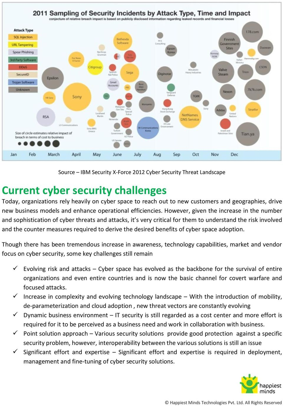 However, given the increase in the number and sophistication of cyber threats and attacks, it s very critical for them to understand the risk involved and the counter measures required to derive the