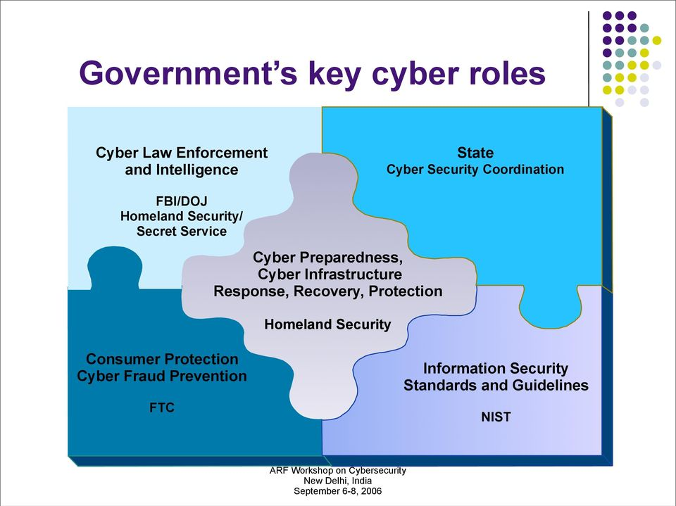 Preparedness, Cyber Infrastructure Response, Recovery, Protection Homeland