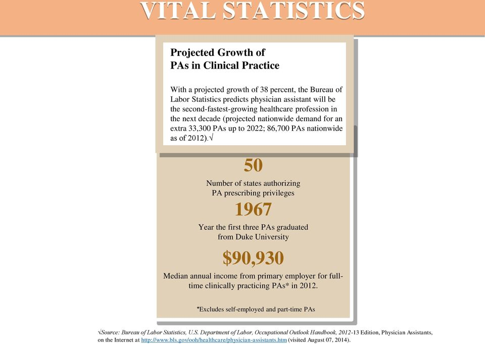 50 Number of states authorizing PA prescribing privileges 1967 Year the first three PAs graduated from Duke University $90,930 Median annual income from primary employer for fulltime clinically