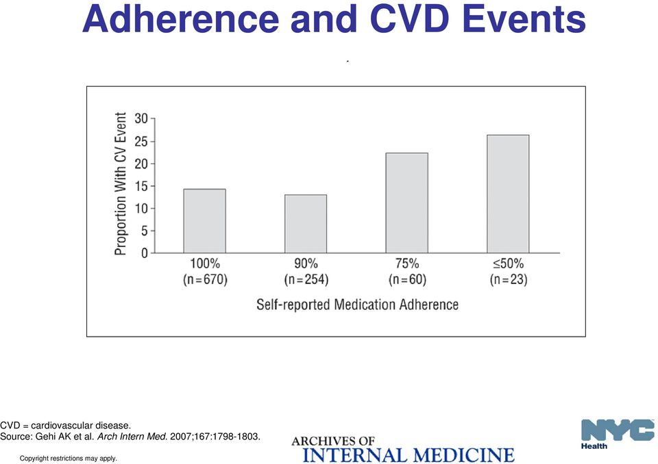 20 for proportion with events across all 4 adherence categories; P =.