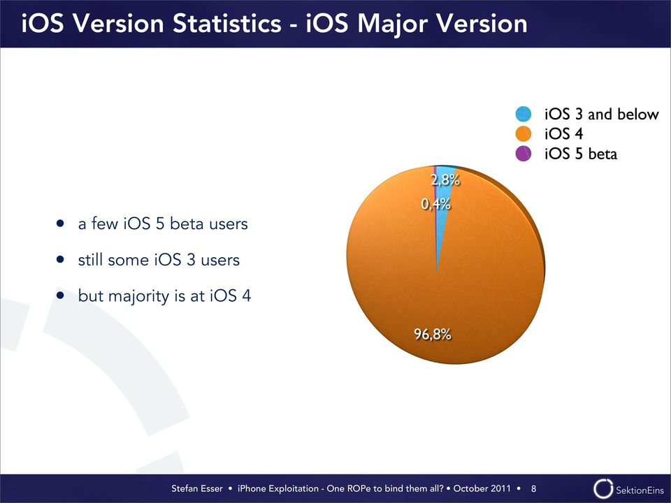 2,8% 0,4% a few ios 5 beta users still