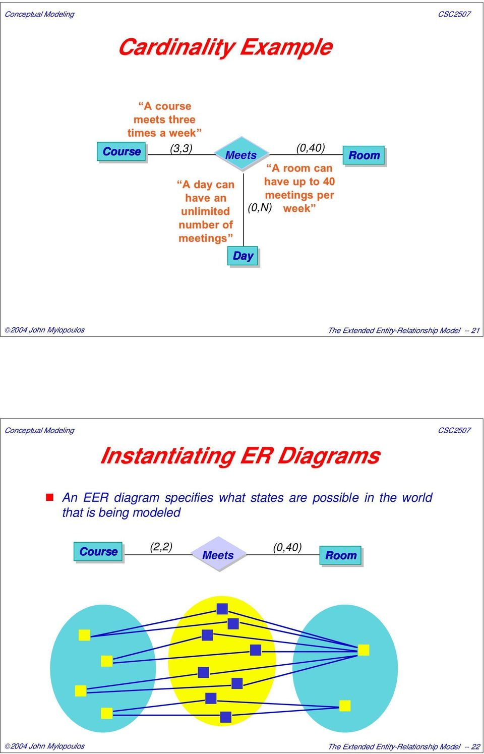 Entity-Relationship Model -- 21 Instantiating ER Diagrams An EER diagram specifies what states are