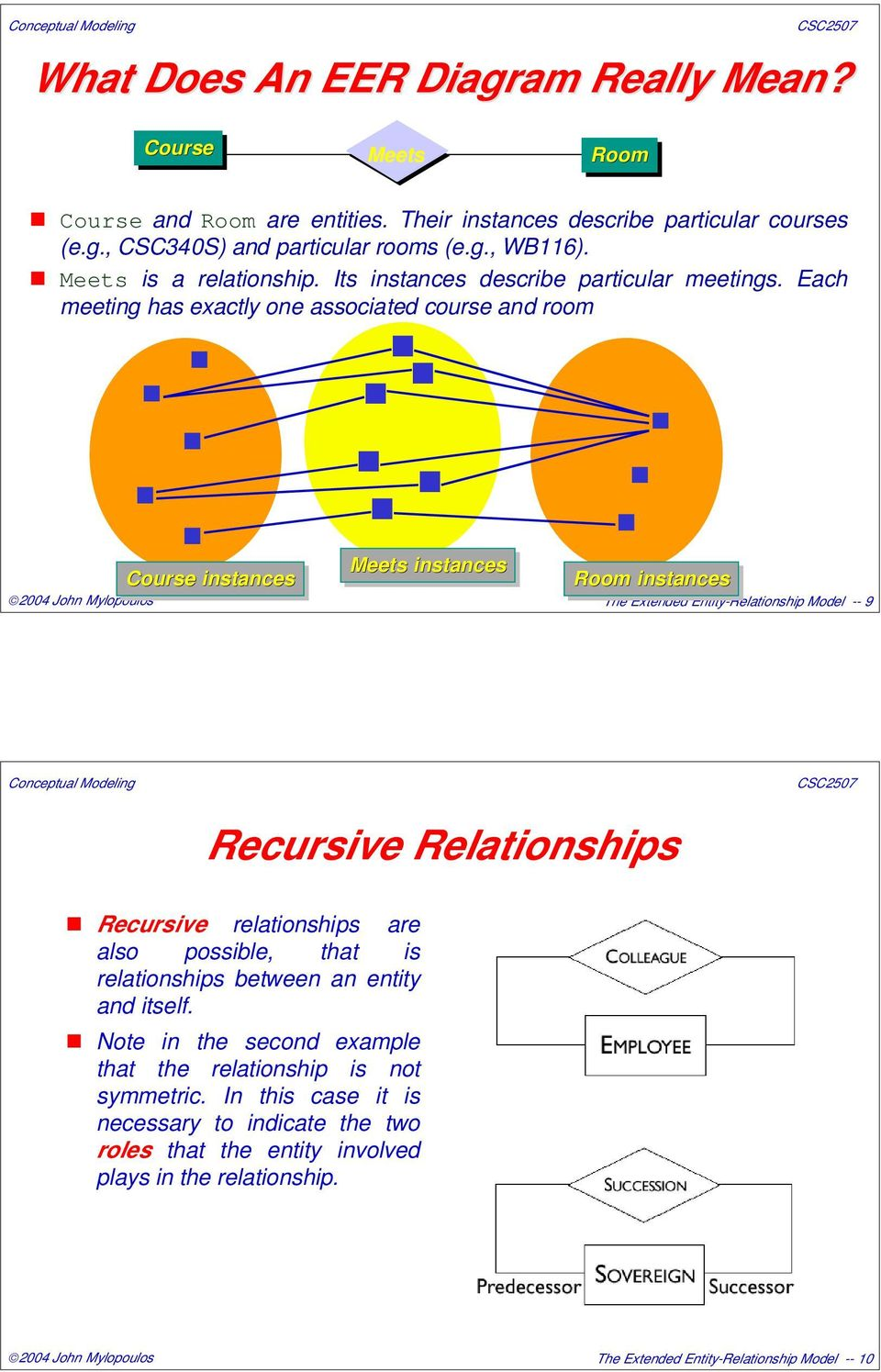 Each meeting has exactly one associated course and room Course instances Meets instances Room instances The Extended Entity-Relationship Model -- 9 Recursive Relationships Recursive