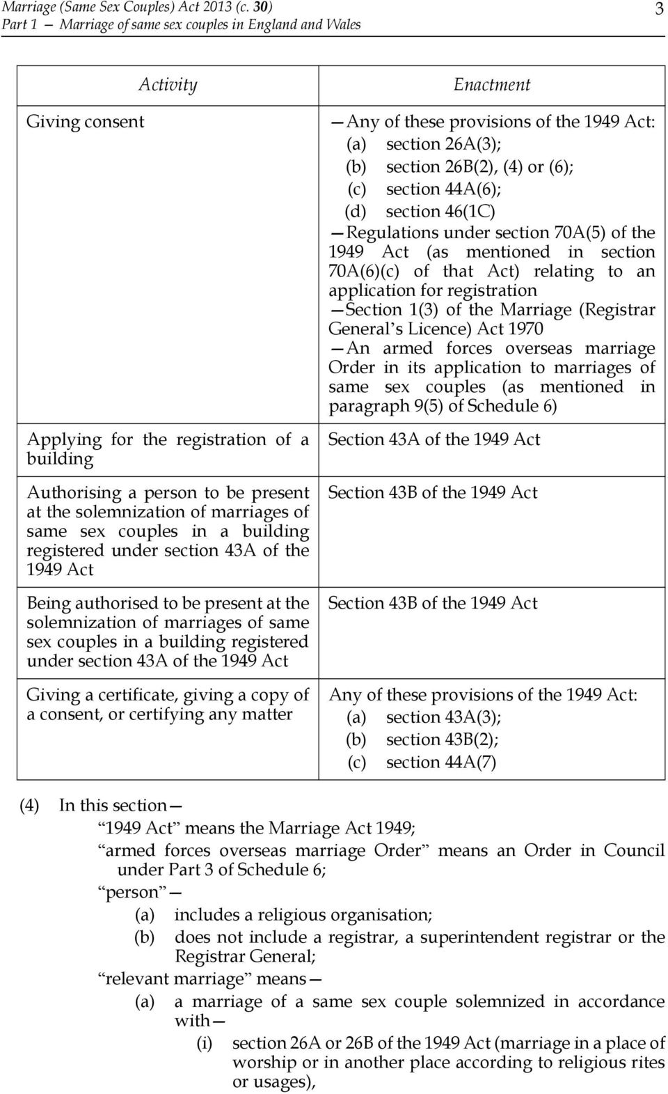 of same sex couples in a building registered under section 43A of the 1949 Act Being authorised to be present at the solemnization of marriages of same sex couples in a building registered under