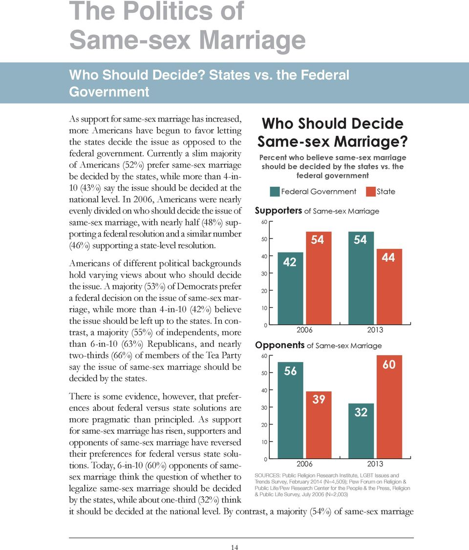 Currently a slim majority of Americans (52%) prefer same-sex marriage be decided by the states, while more than 4-in- 10 (43%) say the issue should be decided at the national level.