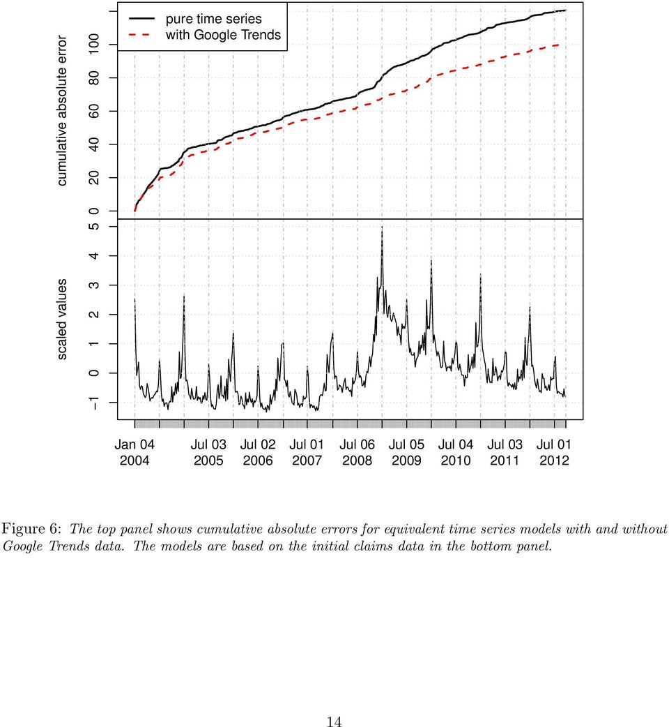 Jul 01 2012 Figure 6: The top panel shows cumulative absolute errors for equivalent time series models