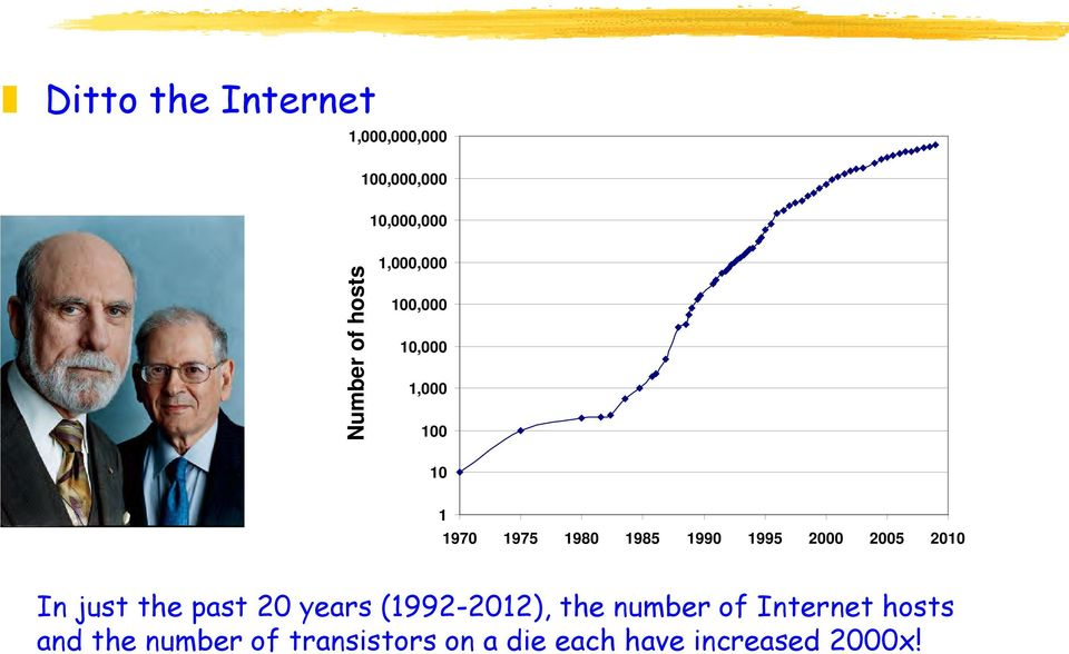2000 2005 2010 In just the past 20 years (1992-2012), the number of