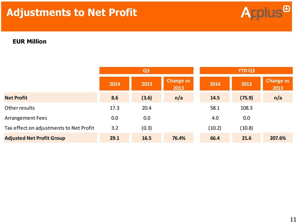3 Arrangement Fees 0.0 0.0 4.0 0.0 Tax effect on adjustments to Net Profit 3.2 (0.