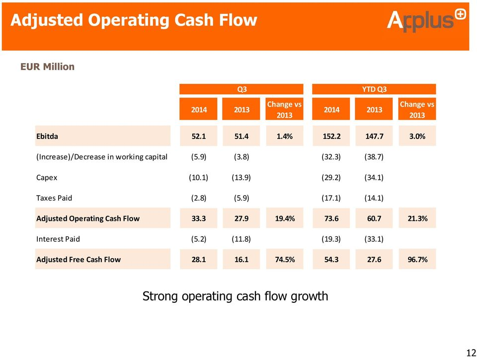 2) (34.1) Taxes Paid (2.8) (5.9) (17.1) (14.1) Adjusted Operating Cash Flow 33.3 27.9 19.4% 73.6 60.7 21.