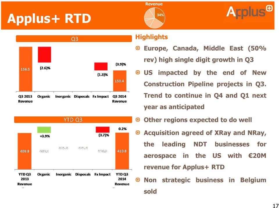 Trend to continue in Q4 and Q1 next year as anticipated Other regions expected to do well Acquisition