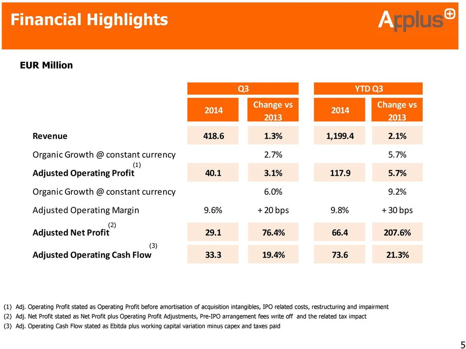 4% 73.6 21.3% (1) Adj. Operating Profit stated as Operating Profit before amortisation of acquisition intangibles, IPO related costs, restructuring and impairment (2) Adj.