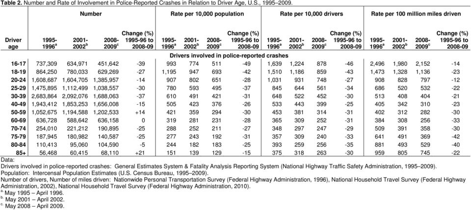 2008-2009 c 1995-1996 a 2001-2002 b 2008-2009 c Drivers involved in police-reported crashes 16-17 737,309 634,971 451,642-39 993 774 511-49 1,639 1,224 878-46 2,496 1,980 2,152-14 18-19 864,250