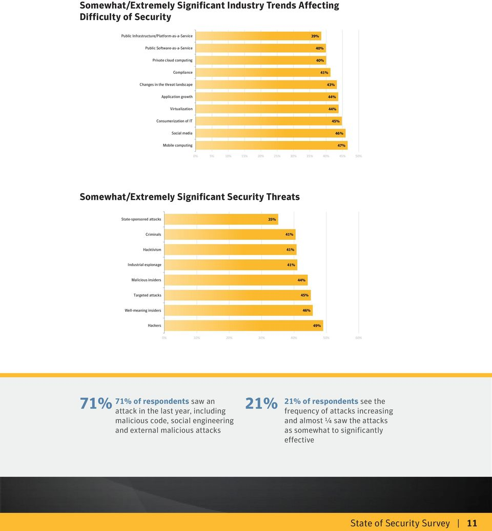 Somewhat/Extremely Significant Security Threats State-sponsored attacks 35% Criminals 41% Hacktivism 41% Industrial espionage 41% Malicious insiders 44% Targeted attacks 45% Well-meaning insiders 46%