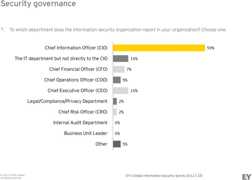 Chief Information Officer (CIO) 59% The IT department but not directly to the CIO Chief Financial Officer (CFO) Chief