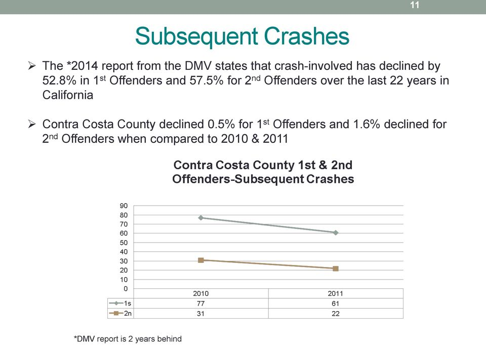 5% for 2 nd Offenders over the last 22 years in California Contra Costa County