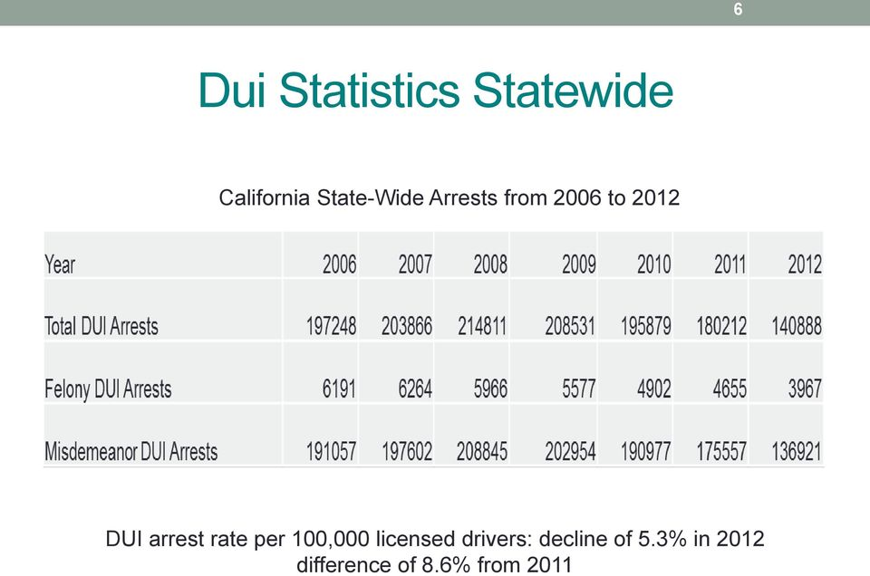 arrest rate per 100,000 licensed drivers: