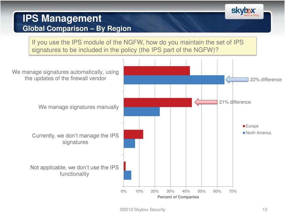 We manage signatures automatically, using the updates of the firewall vendor 22% difference We manage signatures manually